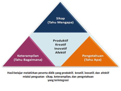 4 kompetensi siswa